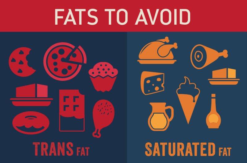 Saturated Fats Trans Fats