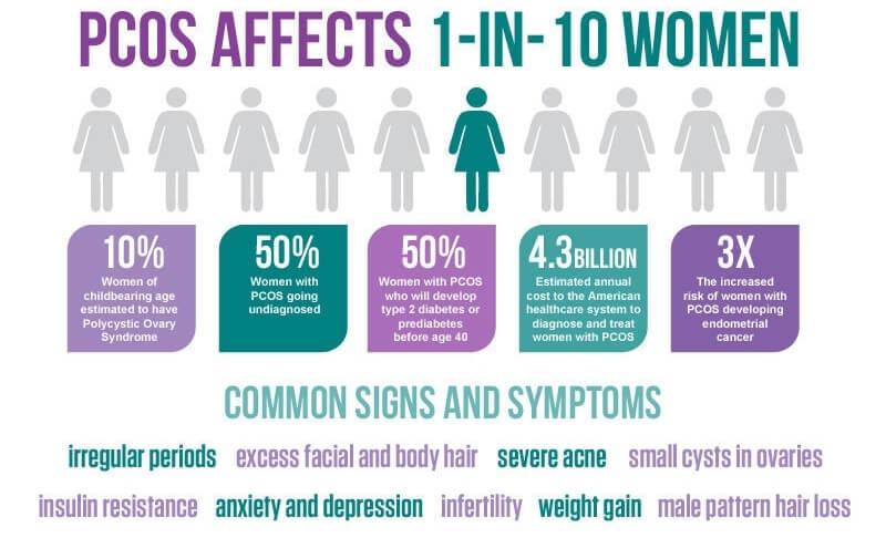 PCOS Symptoms